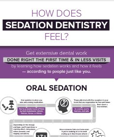 Homepage preview of a free infographic titled How Does Sedation Dentistry Feel?